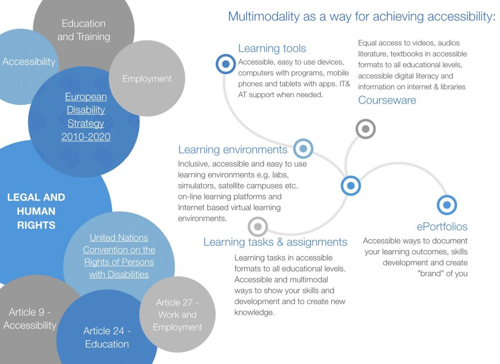 Figure 1. Legal and human rights set the table for multimodality and acccessibility.