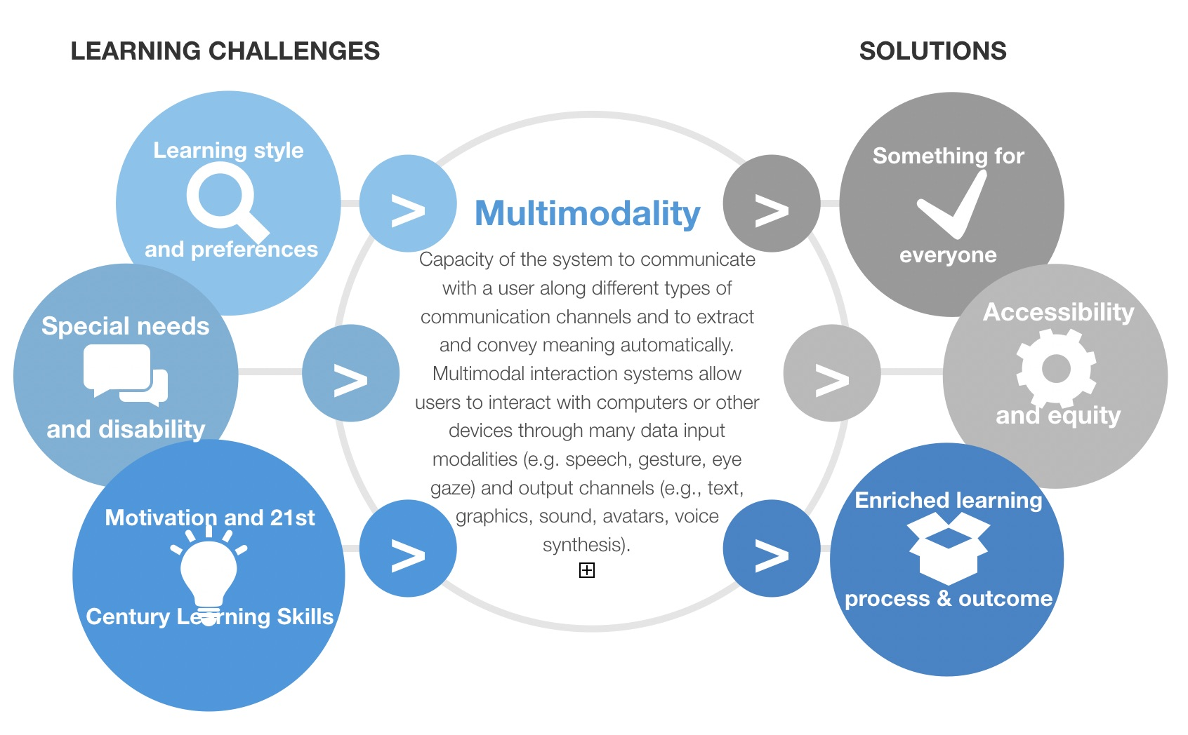 Figure 2. Transforming learning experiences with multimodality.