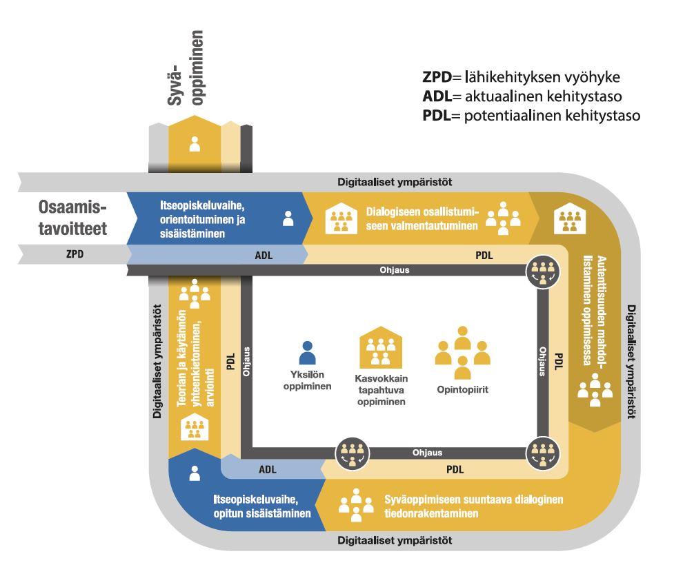 DDD pedagogisen mallin mukainen prosessikaavio