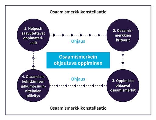 Osaamismerkein ohjautuvan oppimisen kaaviokuva. 1. Helposti saavutettavat oppimateriaalit. 2. Osaamismerkkien kriteerit. 3. Oppimista ohjaavat osaamismerkit. 4. Osaamisen kehittämisen jatkumo/suunnitelmien päivitys.