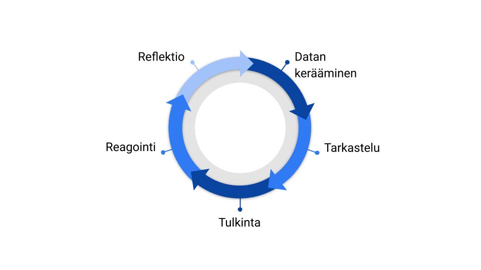 Viisivaiheisen syklin kuva: Datan kerääminen, Tarkastelu, Tulkinta, Reagointi, Reflektio.